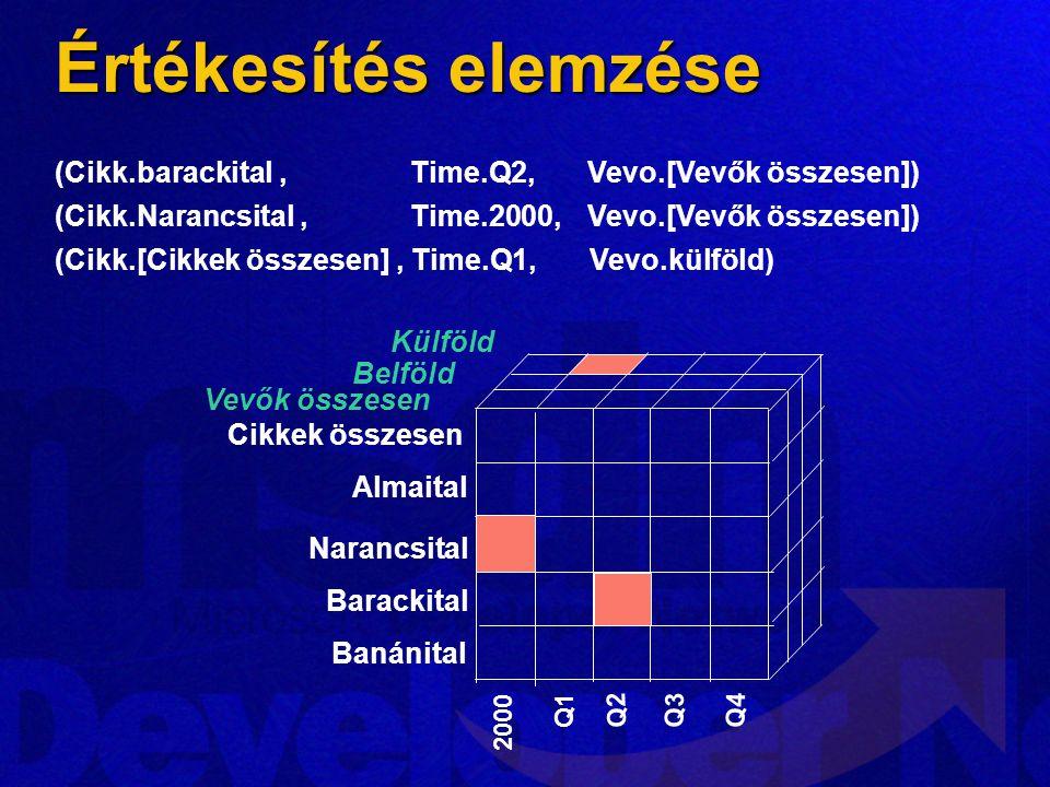Értékesítés elemzése (Cikk.barackital , Time.Q2, Vevo.[Vevők összesen]) (Cikk.Narancsital , Time.2000, Vevo.[Vevők összesen])